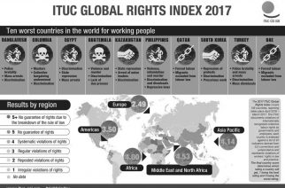 Poročilo Global Rights Index 2017